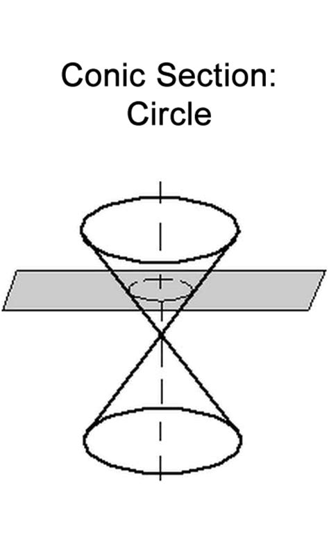 conic sections circles what are conic sections learn about the conic sections