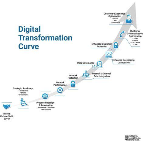 format date kentico transformation digital transformation it consulting service provider