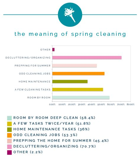spring cleaning meaning iheart organizing spring cleaning survey results