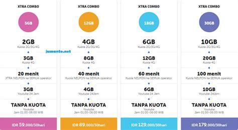 cara ketik beli paket youthmax 3gb harga 25rbu paket internet 4g paling murah telkomsel 3 xl atau