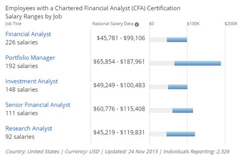 Cfa Mba Average Salary by Cfa Or Mba Which Is Better Mba