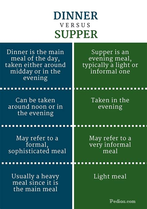 What Is The Difference Between A And A Sofa by Difference Between Dinner And Supper Definition