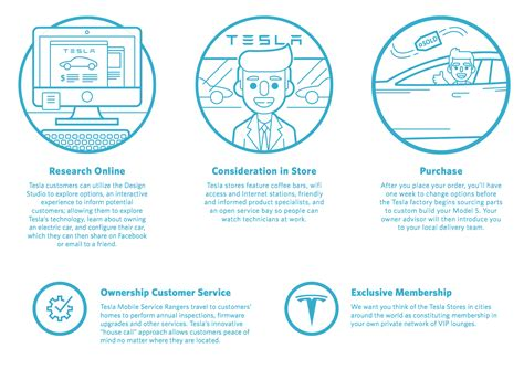 Tesla Customer Experience Customer Experience Is The Future Of Design Ux Magazine