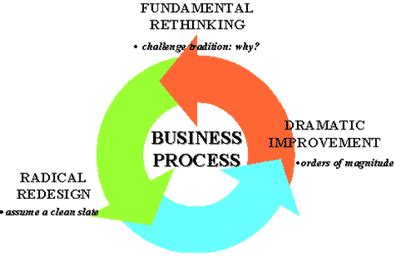 Business Process Engineer by Business Process Reengineering 2017 2018 Student Forum