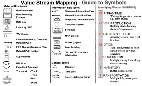 value mapping symbols lean is about values principles methods tools bearing