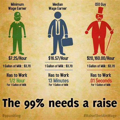 when was minimum wage raised raising the minimum wage pros cons between the beats