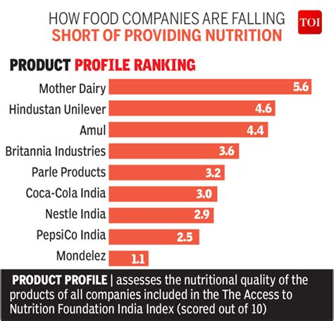 Mba In Food And Nutrition In India by Infographic Indian Food Cos Not Providing Enough