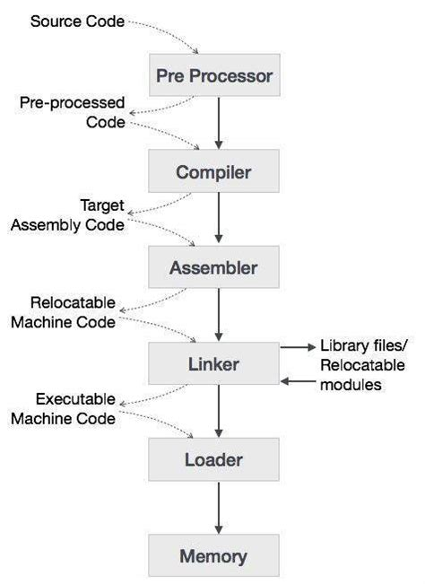 tutorialspoint assembly compiler design overview