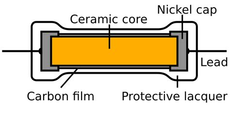what does resistor do file carbon resistor construction svg