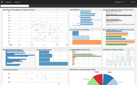 best data visualizations how to choose the right visualization for your data