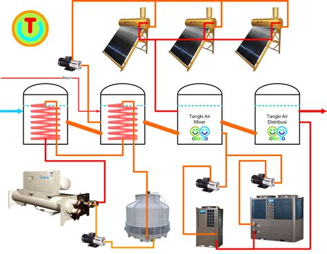 Water Heater Energi Matahari pt techindo daya energi midea heat ariston solar water heater indonesia
