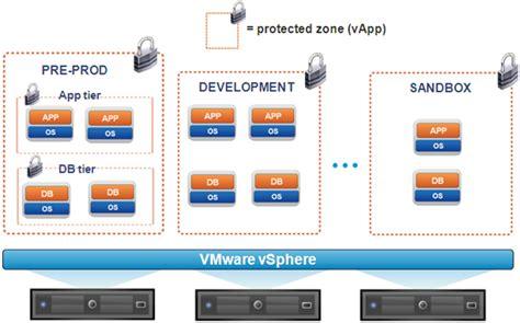 Landscape Definition In Sap Protecting Sap Landscapes With Vmware Vshield App
