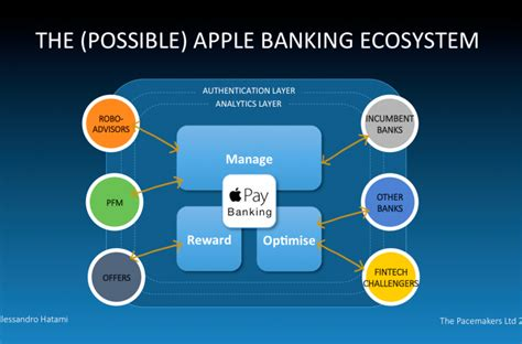 apple ecosystem could apple be your next bank by alessandro hatami