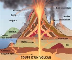 coupe d un volcan centerblog