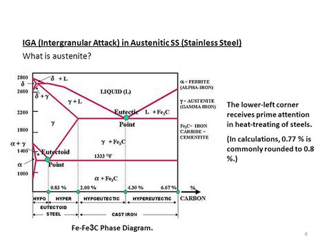 austenitic stainless steel phase diagram intergranular corrosion ppt