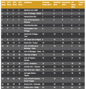 Us Mba Rankings 2014 Businessweek by Ranking Of Mba Rankings 2014 Us Business Schools Fortuna
