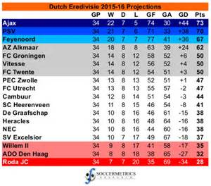 related keywords suggestions for eredivisie table