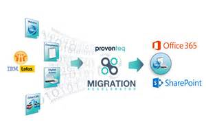 Lotus Migration Migration From Ibm Lotus Notes To Office 365 And