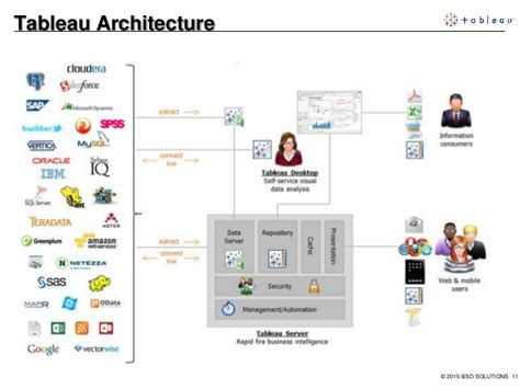 Tableau Architecture by Tableau Solutions Overview