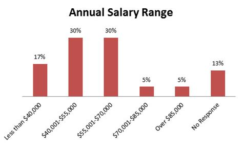 Mpa Salary Vs Mba Salary by 2013 Mpa Annual Salary Range Usc Price