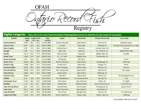 Records Ontario Ontario Fishing Records
