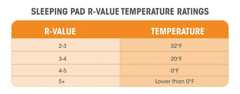 most comfortable sleeping temperature how to choose a sleeping pad for maximum warmth comfort