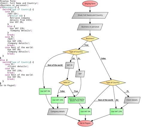coding flowchart code your flowcharts 推酷