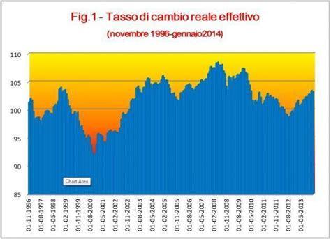cambio dollaro oggi d italia uscita dall il metodo stamina della svalutazione