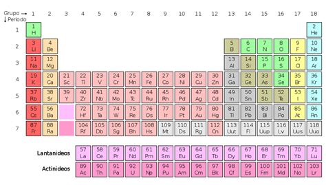 pt of elements file periodic pt svg wikimedia commons