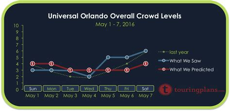 Crowd Calendar Universal Orlando Universal Crowd Calendar Report May 1 To 7 2016