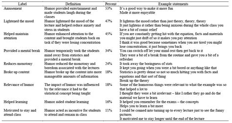 table of themes qualitative research writing a qualitative report in psychology stonewall