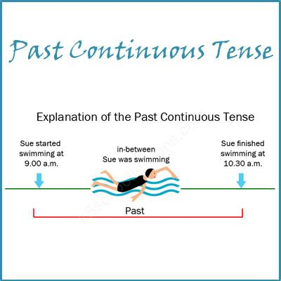 the pattern past continuous tense past continuous tense past continuous exles grammar