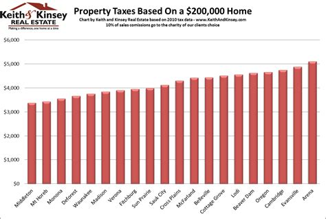 County Wi Property Records Dane County Property Taxes 187 Keith And Kinsey Real Estate