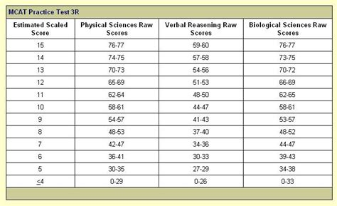 Gre Score Table The Official 9 11 2012 Mcat Date Page 2 Student Doctor