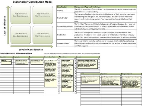 stakeholder management plan template stakeholder management plan template p3 peak performance
