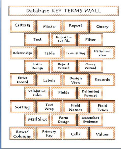 vocabulary word wall template word wall try this teaching
