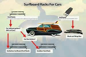 infographic the type of car roof rack that you ll need