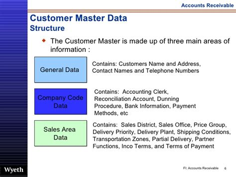 Sap Customer Master Table by Customer Master Tables In Sap Sd The Best Master In 2018
