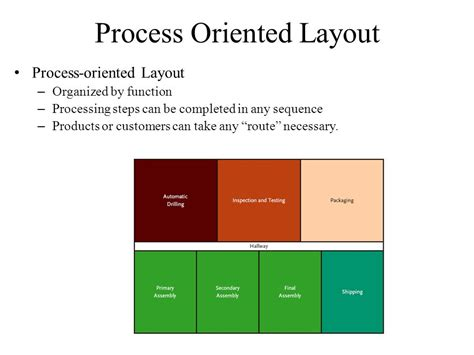 process oriented layout adalah process choice and layout decisions in manufacturing and