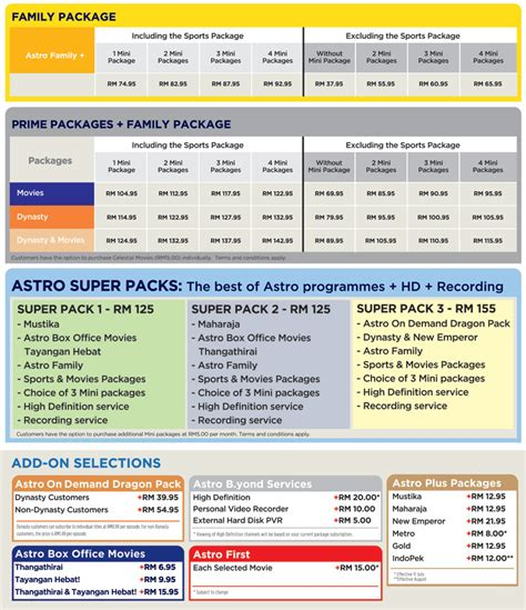 Harga Channel Astro pakej astro naik sehingga rm15 mulai 11 julai 2011
