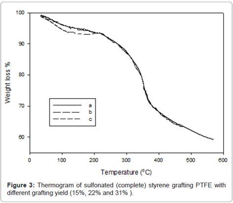 grafting  styrene  commercial ptfe membrane