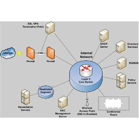 what is network access