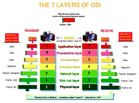 Home Decorating Software Free The Osi Model With Complete Explanation Articles World