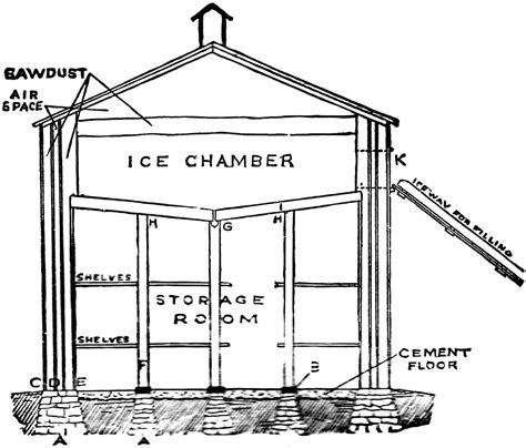 ice house design before there was refrigeration there were ice houses