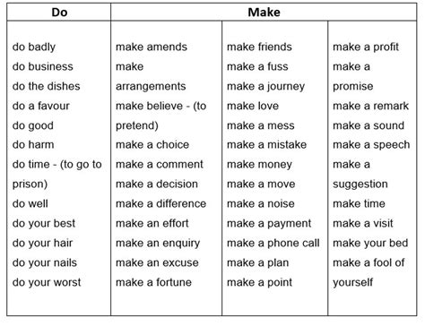 make a list how a simple practice can change our lives and open our hearts books difference between do and make learn grammar