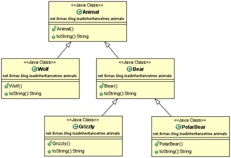 uml inheritance diagram uml component diagram exle component based software