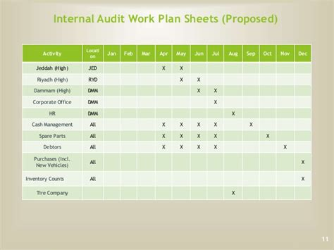 audit work plan template audit plan 2015