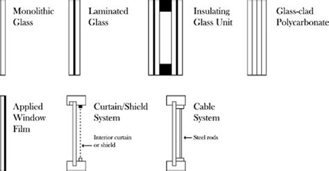 monolithic design meaning drawings of selected types of glazing products and hazard