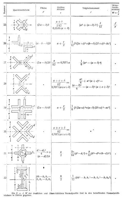 widerstandsmoment tabelle fl 228 chenzentrifugalmoment