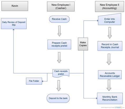 Accounts Receivable Process Flowchart Flowchart Creately Accounts Receivable Flowchart Template